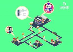 HelloBill HQ sistem POS untuk franchise
