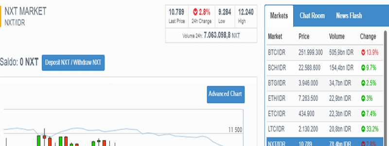 Bitcoin.id Sediakan Layanan Trading NXT – IDR!